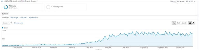 Building Organic Traffic Takes More Time, But Is Worth The Investment